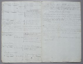 Manuscrit, Plan du siège de Toulon (1793)