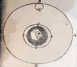The orbits of the earth and the moon, illustration from the book 'Principia Philosophiae', by Ren?