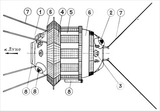 Diagram of soviet lunar probe, luna 3, 1959, left side (arrow) points towards the moon, 1 - camera porthole, 2 - engine of the orientation system, 3 - solar transducer, 4 - solar panels, 5 - grates of...